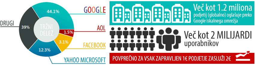 infografika google adwords oglaševanje